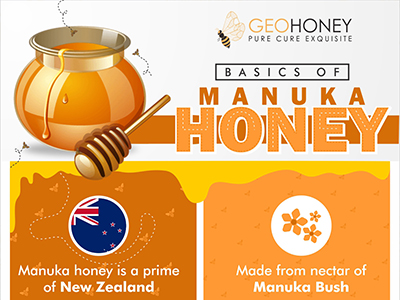 Basics of Manuka Honey