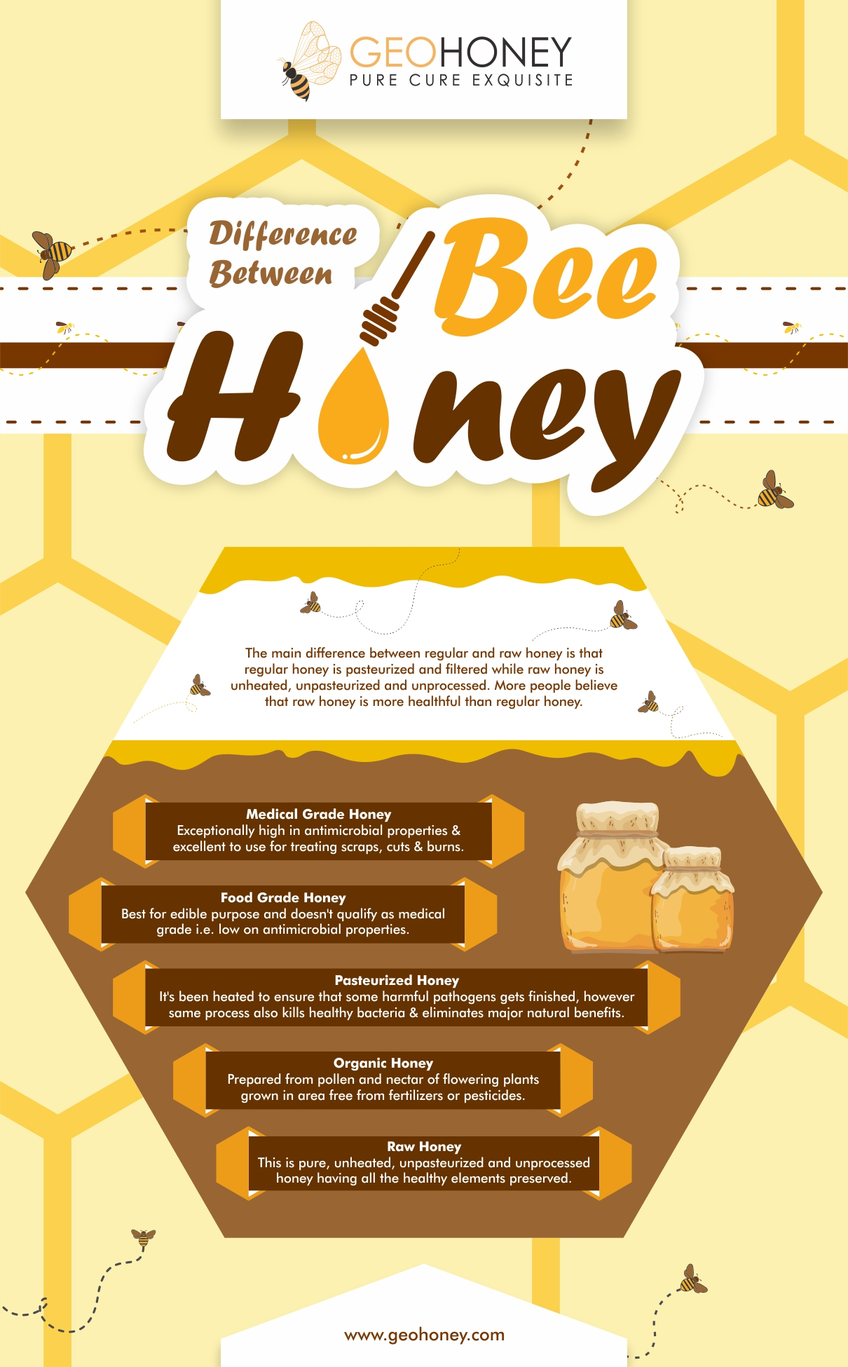 Difference between bee honey - Geohoney